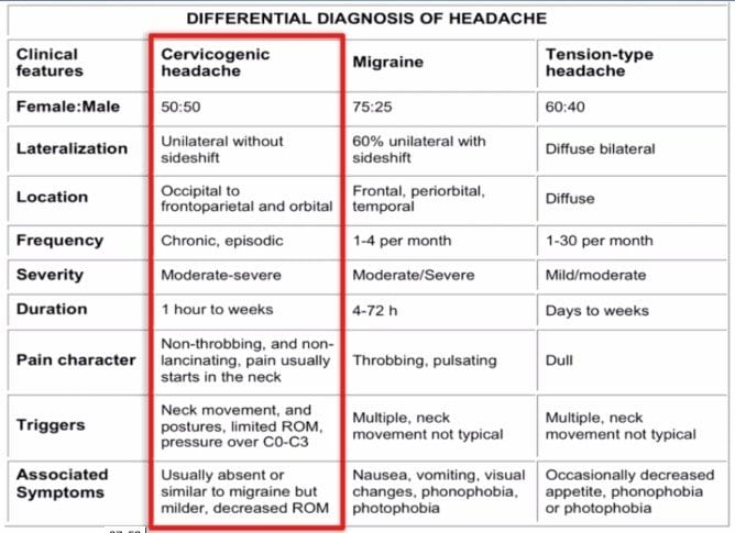 Pain Medication for Cervicogenic Headache