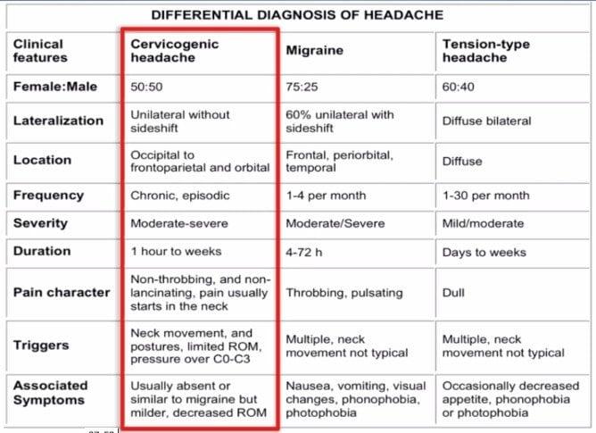 Pain Medication for Cervicogenic Headache